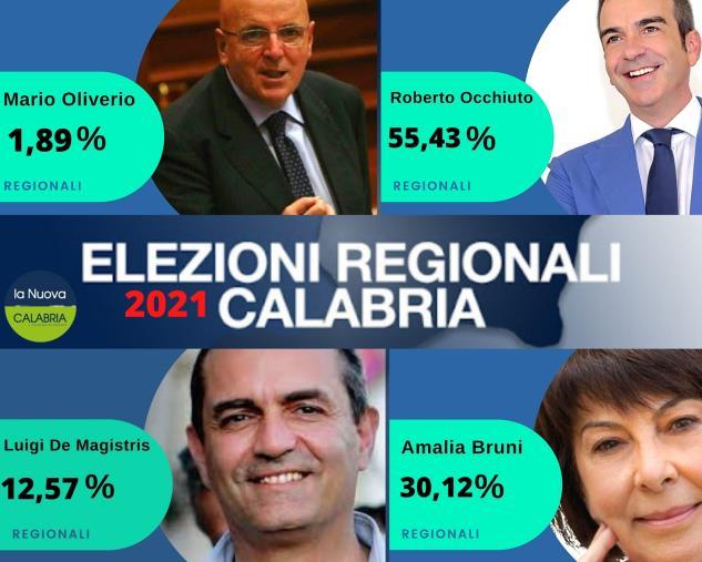 images Regionali. Occhiuto è al 55,43 per cento; Amalia Bruni al 30,12; de Magistris al 12,57 e Oliverio al 1,89 per cento