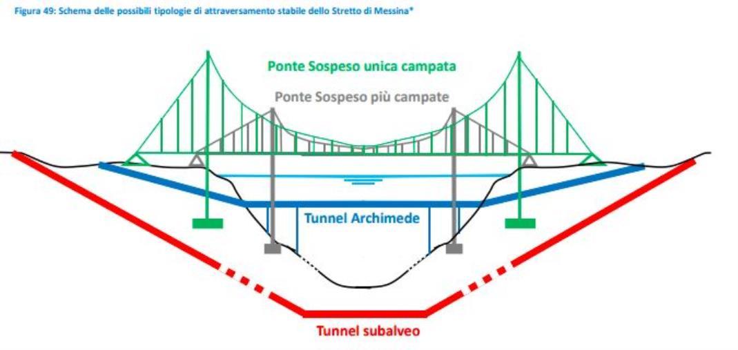 """images La relazione del Mit sul Ponte sullo Stretto: """"Meglio a più campate, no al tunnel"""" (IL DOCUMENTO)"""
